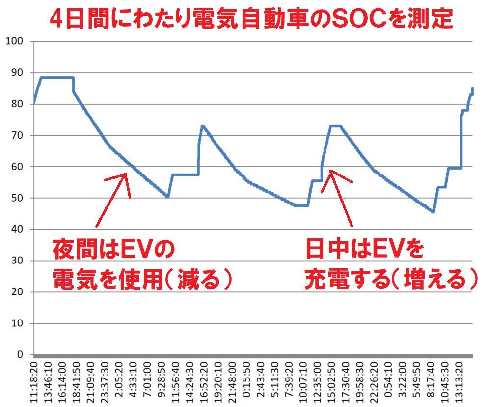 測定結果(EV,SOC)